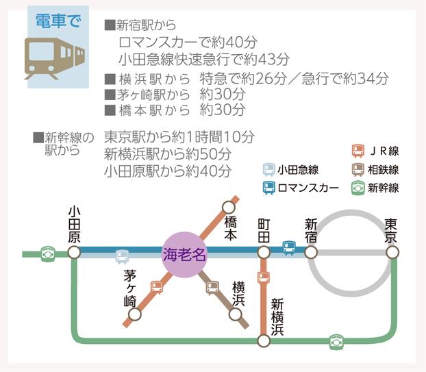 各方面から海老名駅までの所要時間