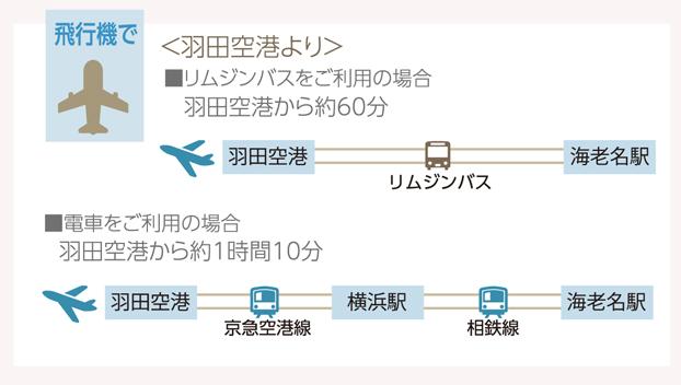 飛行機でお越しの方(羽田空港より)